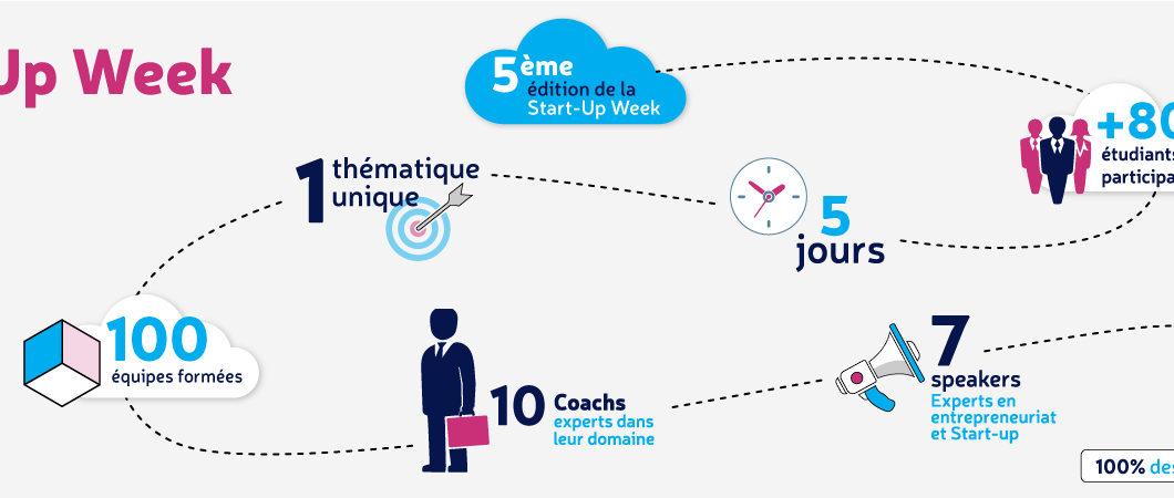 Avec la Start-up Week, Montpellier Business School devient le plus grand incubateur de Start-up de France et réinvente le secteur vitivinicole.