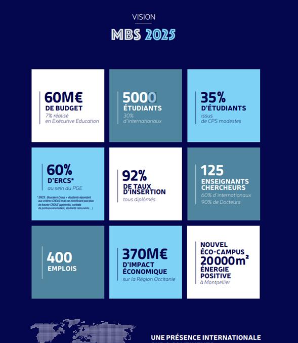 Gouvernance et stratégie à MBS